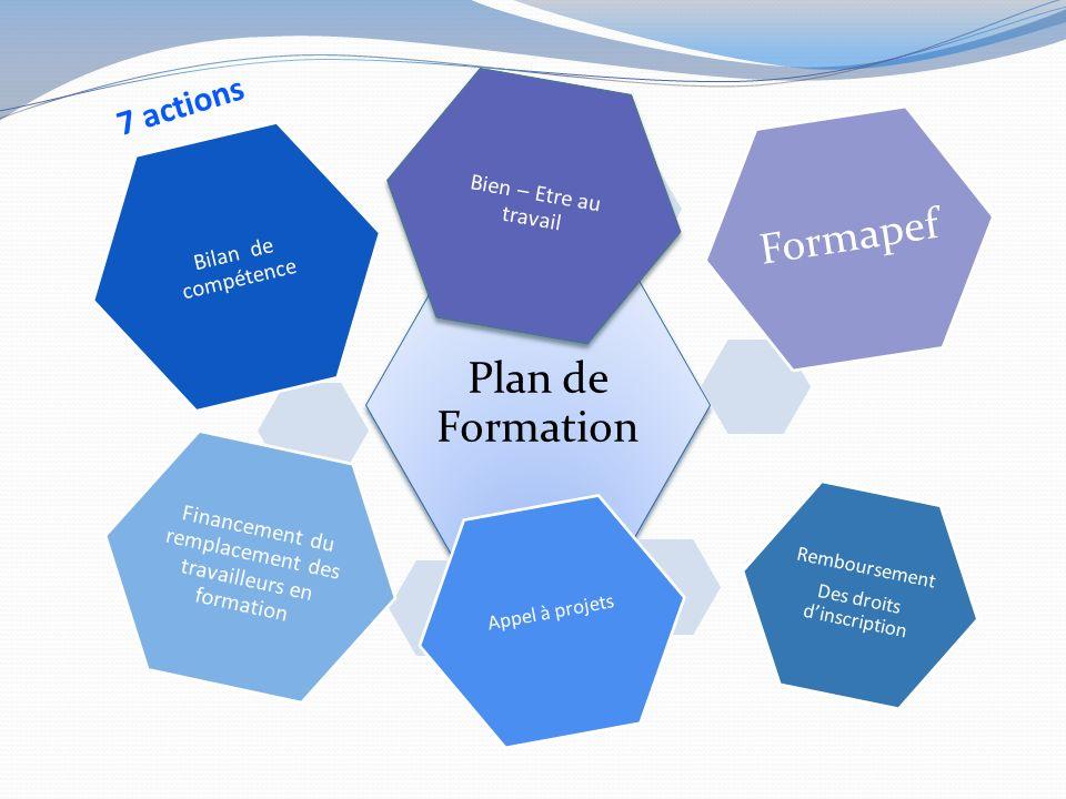 Plan de Formation Bien – Etre au travail Formapef Remboursement Des droits dinscription Appel à projets Financement du remplacement des travailleurs en formation Bilan de compétence 7 actions