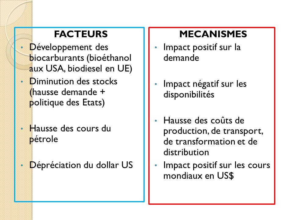 FACTEURS Développement des biocarburants (bioéthanol aux USA, biodiesel en UE) Diminution des stocks (hausse demande + politique des Etats) Hausse des