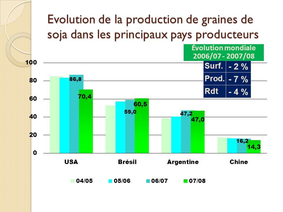 Evolution de la production de graines de soja dans les principaux pays producteurs Surf. - 2 % Prod. - 7 % Rdt - 4 % Évolution mondiale 2006/07 - 2007