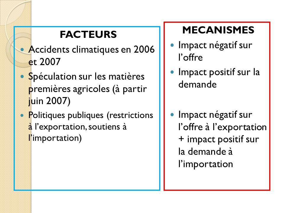 FACTEURS Accidents climatiques en 2006 et 2007 Spéculation sur les matières premières agricoles (à partir juin 2007) Politiques publiques (restriction