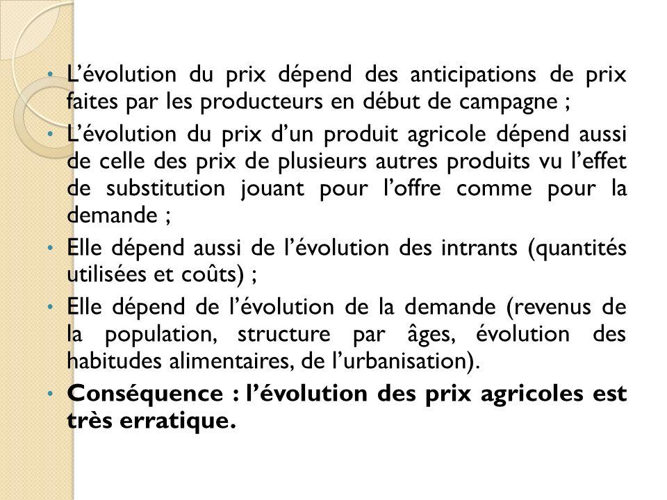 Lévolution du prix dépend des anticipations de prix faites par les producteurs en début de campagne ; Lévolution du prix dun produit agricole dépend a