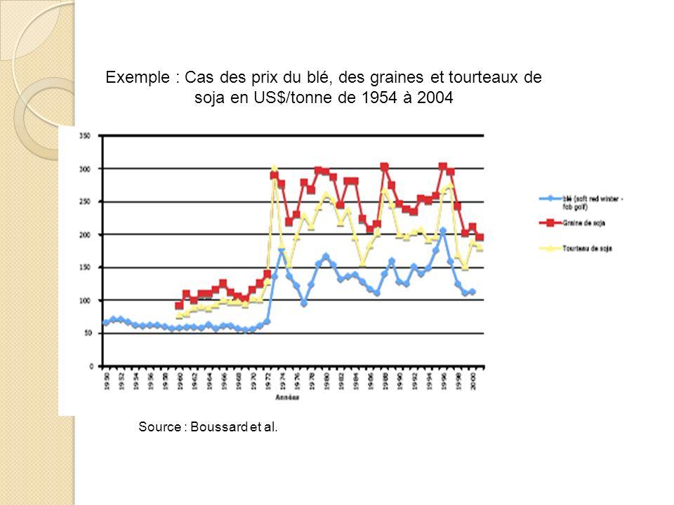 Exemple : Cas des prix du blé, des graines et tourteaux de soja en US$/tonne de 1954 à 2004 Source : Boussard et al.