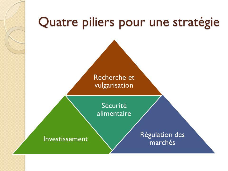Quatre piliers pour une stratégie Recherche et vulgarisation Investissement Sécurité alimentaire Régulation des marchés