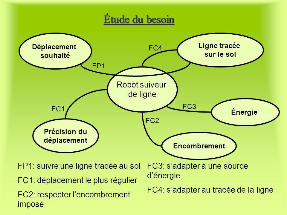 Étude du besoin Robot suiveur de ligne Déplacement souhaité Ligne tracée sur le sol Énergie Encombrement Précision du déplacement FP1 FC4 FC3 FC2 FC1