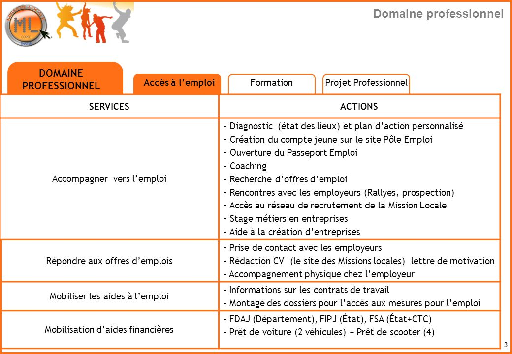 3 DOMAINE PROFESSIONNEL Accès à lemploi SERVICESACTIONS Accompagner vers lemploi - Diagnostic (état des lieux) et plan daction personnalisé - Création