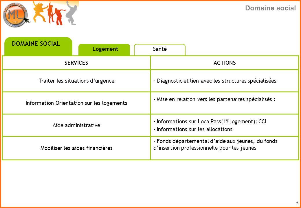 6 SERVICESACTIONS Traiter les situations durgence- Diagnostic et lien avec les structures spécialisées Information Orientation sur les logements - Mis
