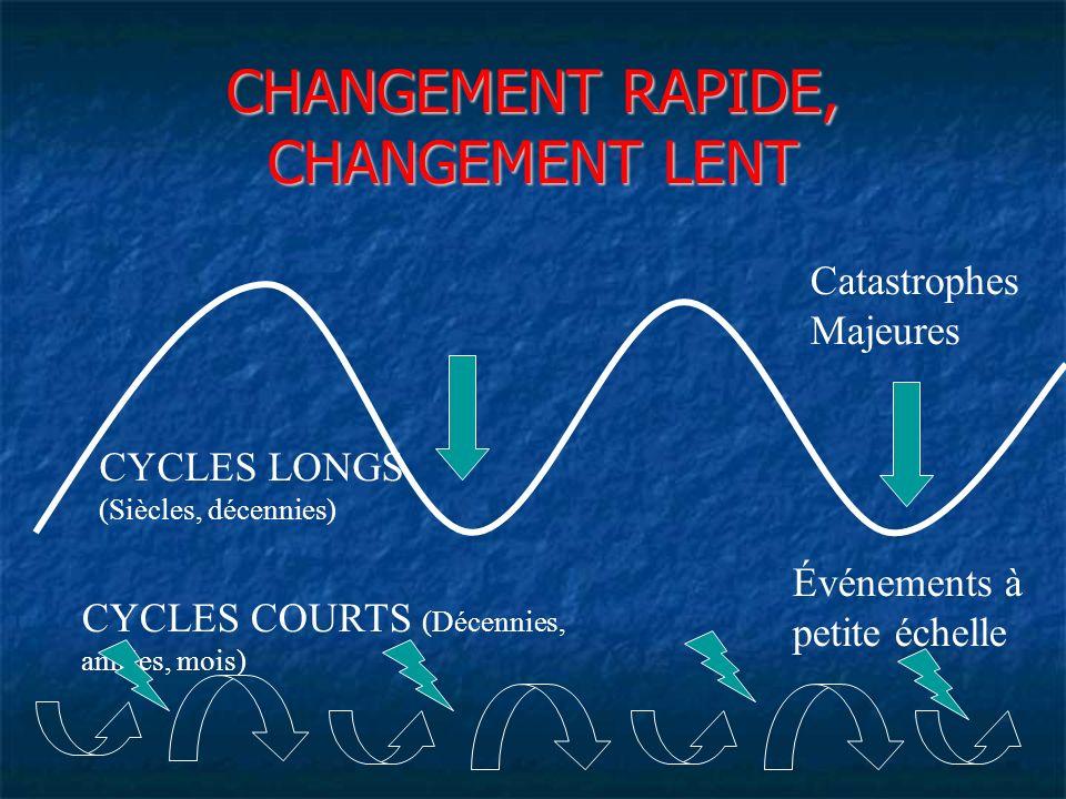 CHANGEMENT RAPIDE, CHANGEMENT LENT CYCLES LONGS (Siècles, décennies) Catastrophes Majeures CYCLES COURTS (Décennies, années, mois) Événements à petite échelle