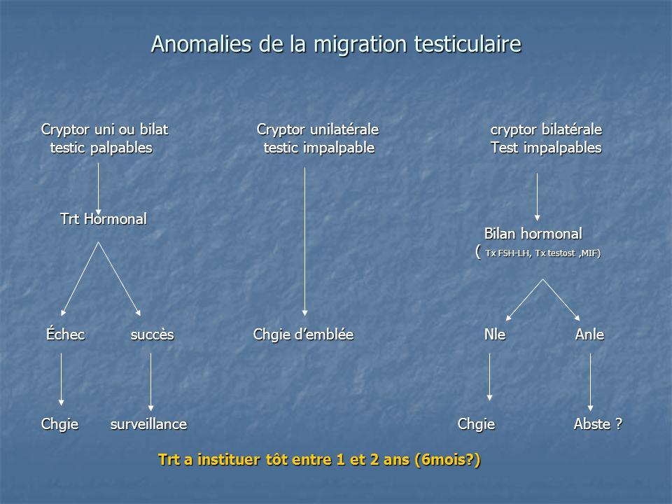 Anomalies de la migration testiculaire Cryptor uni ou bilat Cryptor unilatérale cryptor bilatérale testic palpables testic impalpable Test impalpables