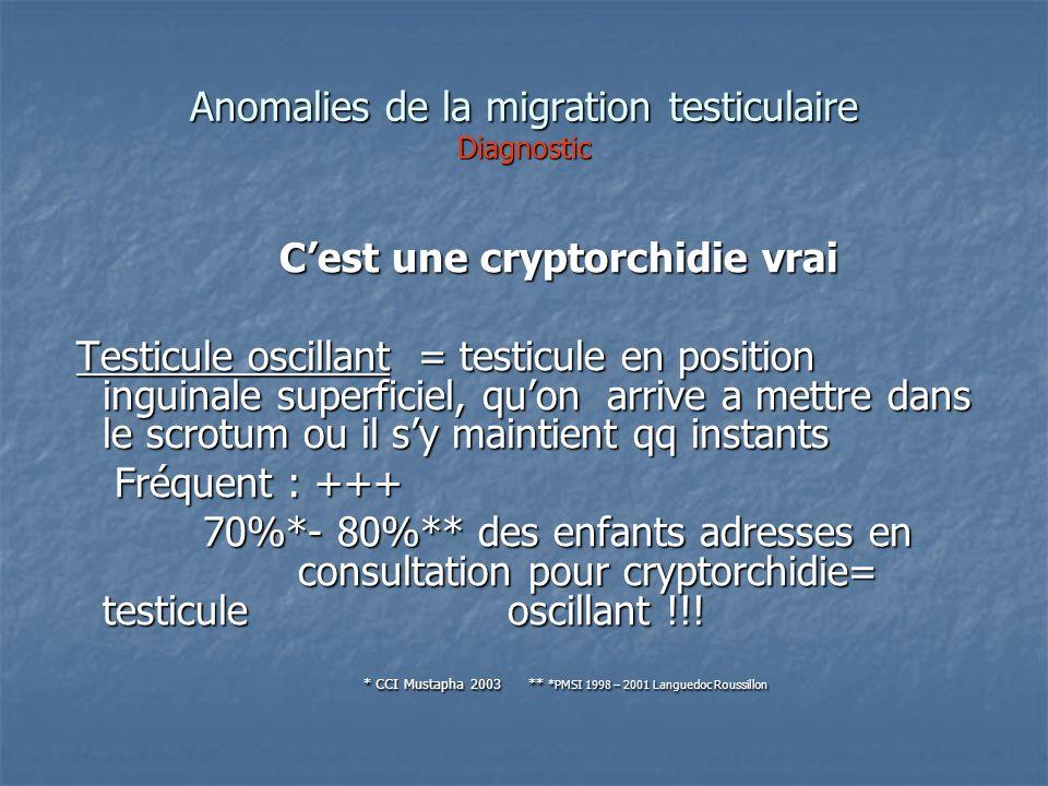 Anomalies de la migration testiculaire Diagnostic Cest une cryptorchidie vrai Cest une cryptorchidie vrai Testicule oscillant = testicule en position