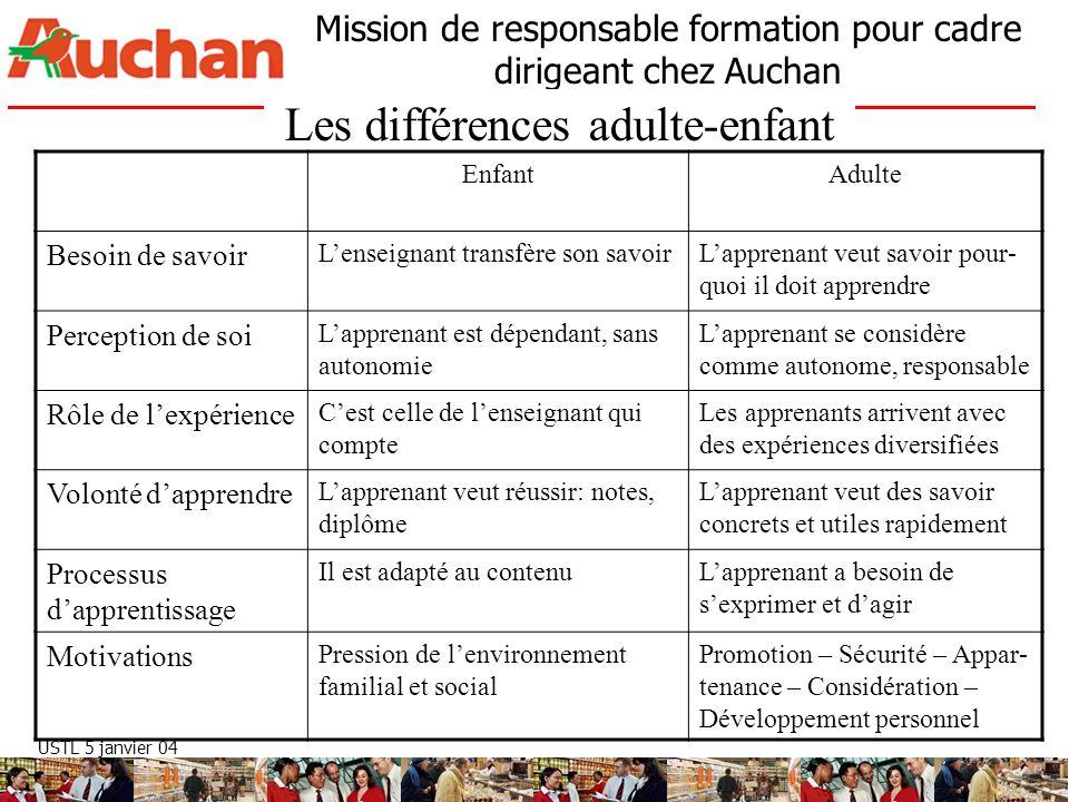 USTL 5 janvier 04 Mission de responsable formation pour cadre dirigeant chez Auchan Les différences adulte-enfant EnfantAdulte Besoin de savoir Lensei