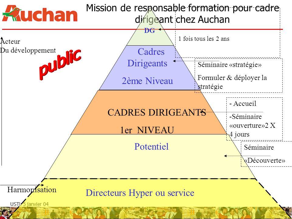 USTL 5 janvier 04 Mission de responsable formation pour cadre dirigeant chez Auchan Directeurs Hyper ou service Potentiel CADRES DIRIGEANTS 1er NIVEAU