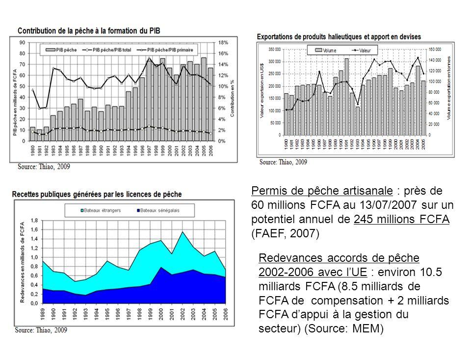 Permis de pêche artisanale : près de 60 millions FCFA au 13/07/2007 sur un potentiel annuel de 245 millions FCFA (FAEF, 2007) Redevances accords de pê