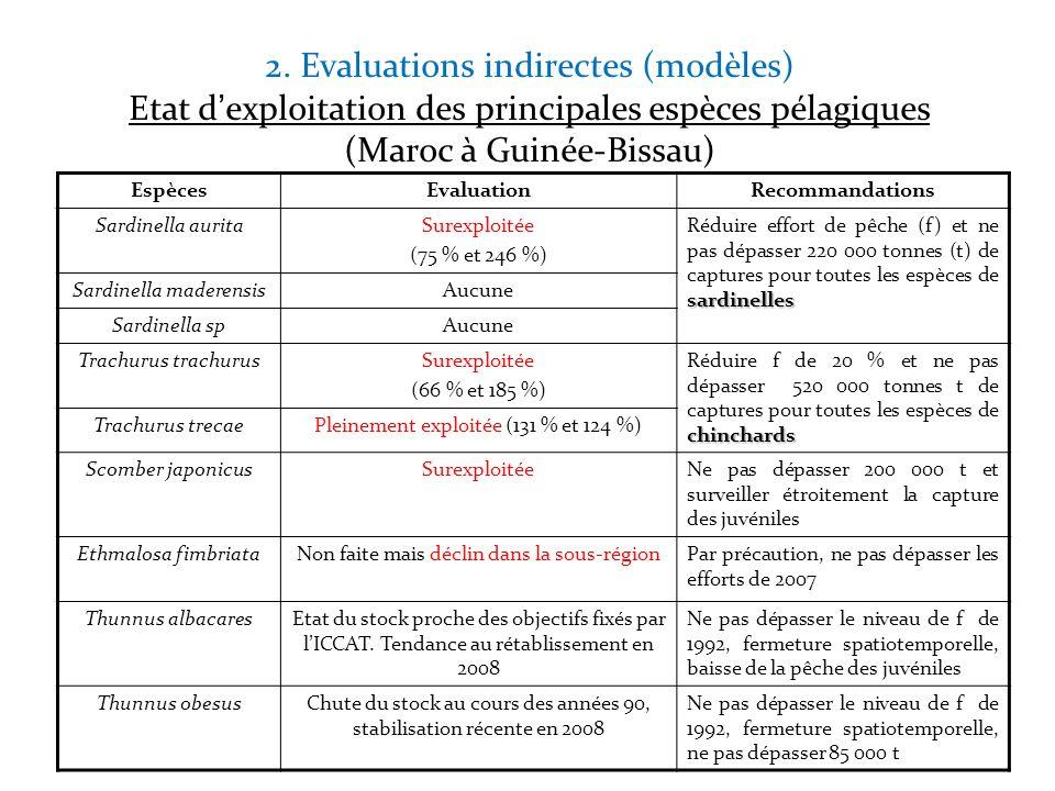 2. Evaluations indirectes (modèles) Etat dexploitation des principales espèces pélagiques (Maroc à Guinée-Bissau) EspècesEvaluationRecommandations Sar