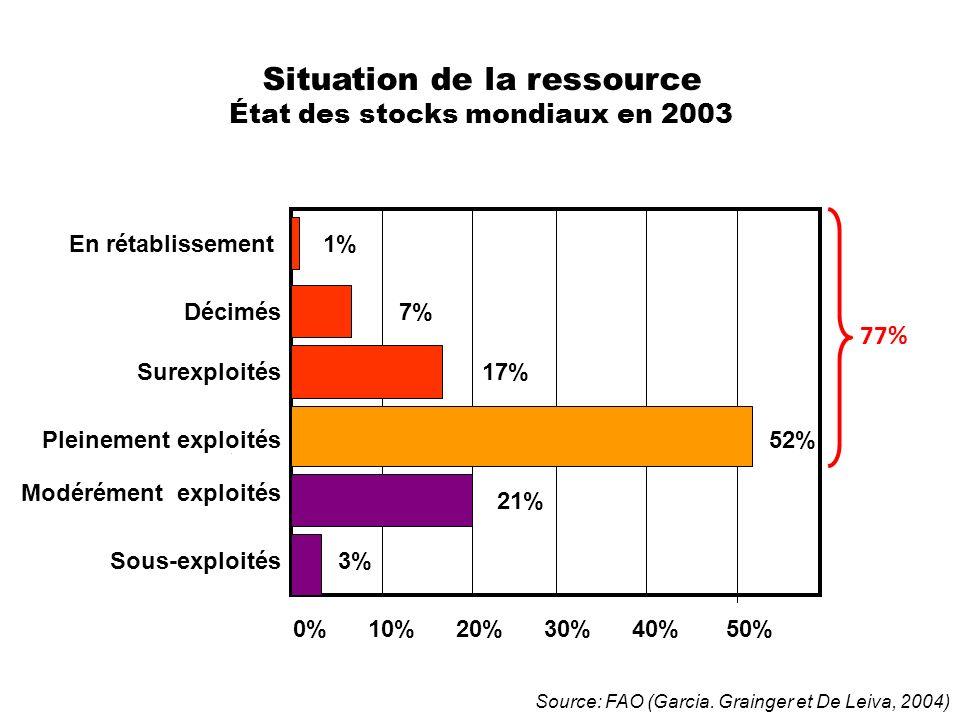 Situation de la ressource État des stocks mondiaux en 2003 Modérément exploités 1% 7% 17% 52% 21% 3% 0% 10% 20% 30% 40% 50% En rétablissement Sous-exp