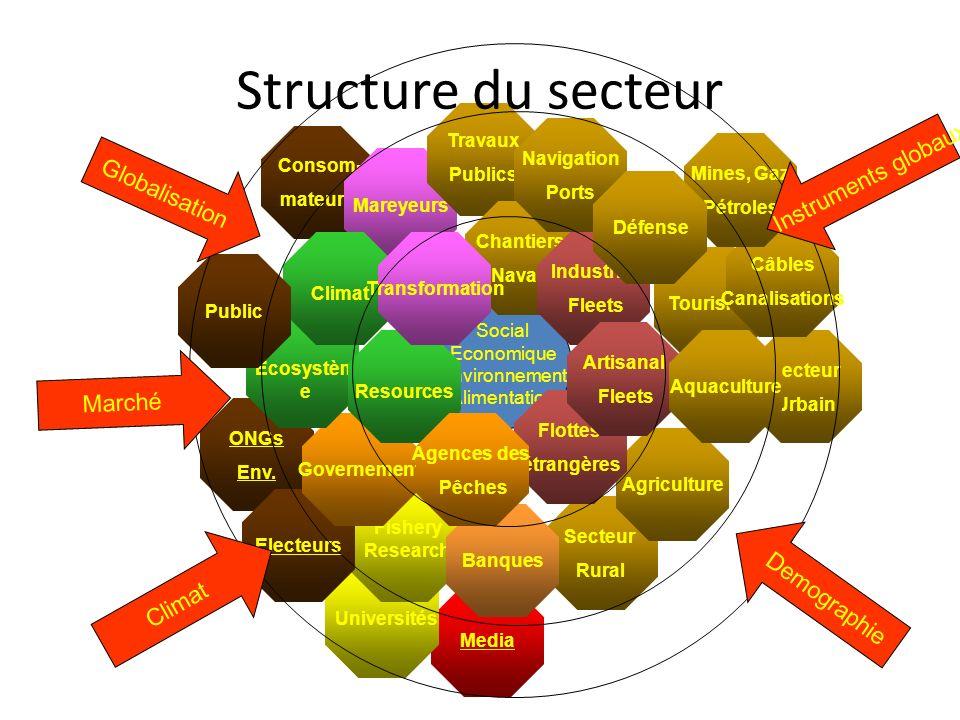 Social Economique Environnement Alimentation Secteur Rural Media ONGs Env. Universités Fishery Research Consom- mateurs Mareyeurs Travaux Publics Chan