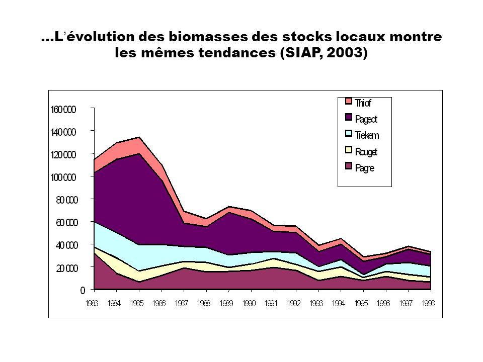 …Lévolution des biomasses des stocks locaux montre les mêmes tendances (SIAP, 2003)