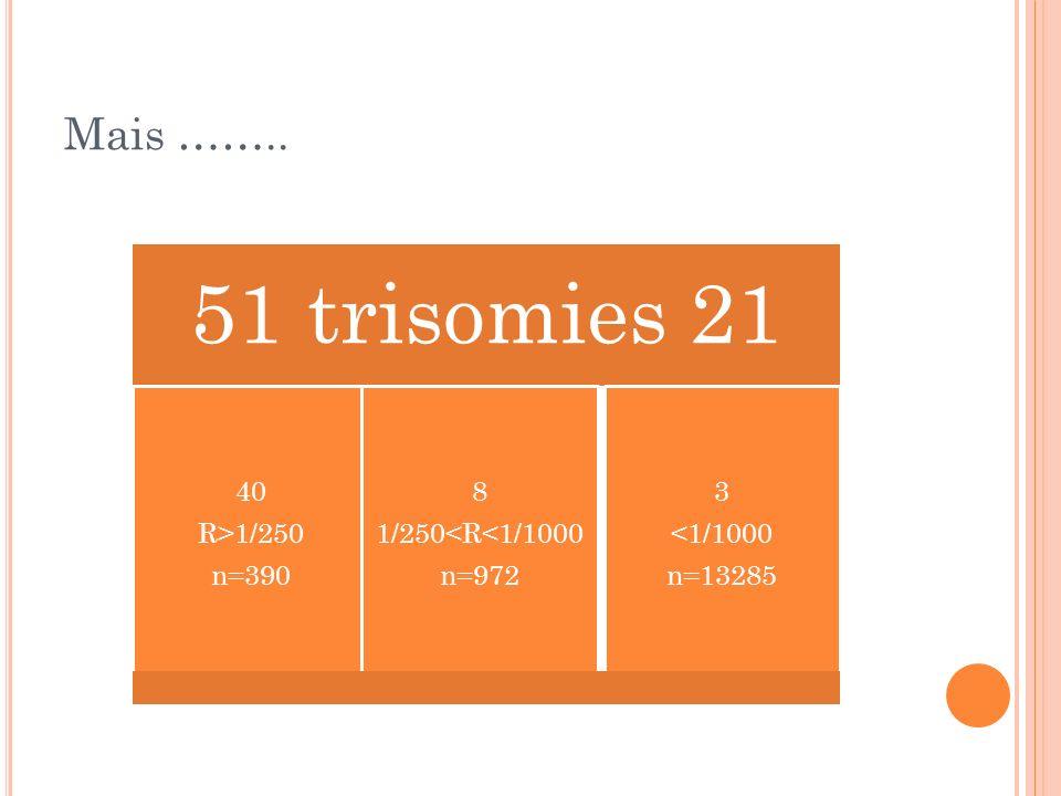 Mais …….. 51 trisomies 21 40 R>1/250 n=390 8 1/250<R<1/1000 n=972 3 <1/1000 n=13285