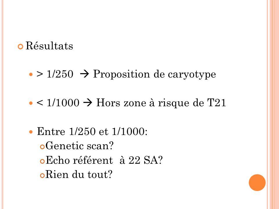 Résultats > 1/250 Proposition de caryotype < 1/1000 Hors zone à risque de T21 Entre 1/250 et 1/1000: Genetic scan? Echo référent à 22 SA? Rien du tout