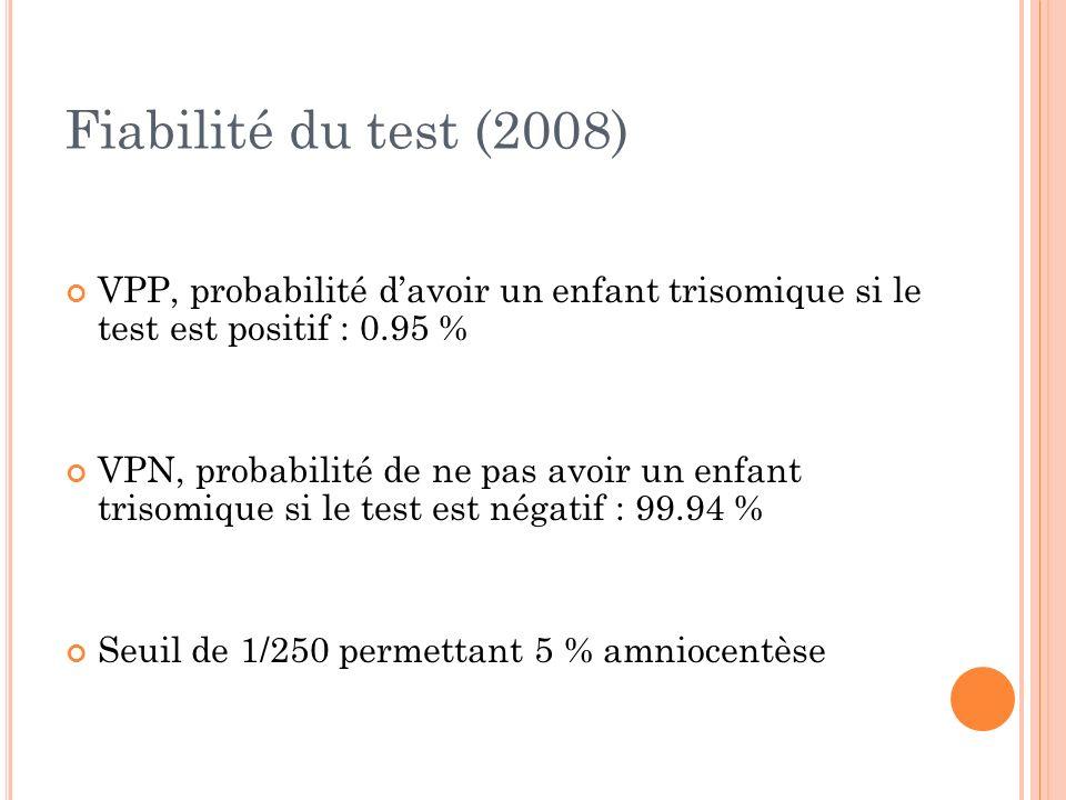 Fiabilité du test (2008) VPP, probabilité davoir un enfant trisomique si le test est positif : 0.95 % VPN, probabilité de ne pas avoir un enfant triso