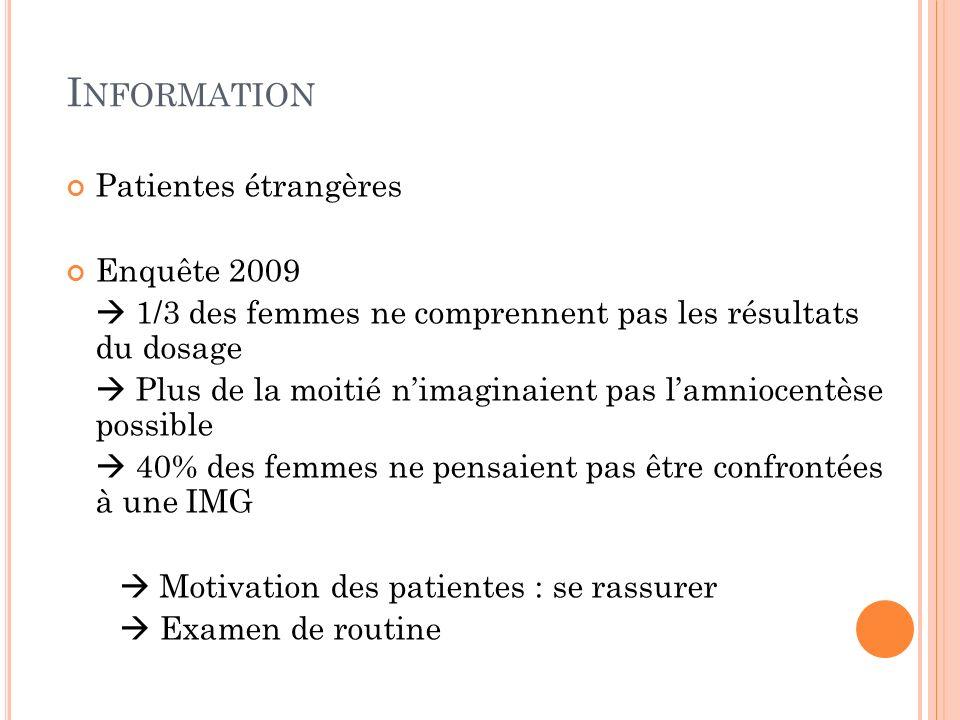 I NFORMATION Patientes étrangères Enquête 2009 1/3 des femmes ne comprennent pas les résultats du dosage Plus de la moitié nimaginaient pas lamniocent