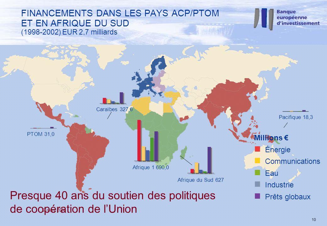 2 mars 2004 10 Millions n Énergie n Communications n Eau n Industrie n Prêts globaux Presque 40 ans du soutien des politiques de coopération de lUnion Afrique 1 690,0 Afrique du Sud 627 Pacifique 18,3 Caraïbes 327,6 PTOM 31,0 FINANCEMENTS DANS LES PAYS ACP/PTOM ET EN AFRIQUE DU SUD (1998-2002) EUR 2,7 milliards