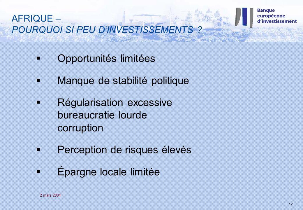 2 mars 2004 12 AFRIQUE – POURQUOI SI PEU DINVESTISSEMENTS ? Opportunités limitées Manque de stabilité politique Régularisation excessive bureaucratie