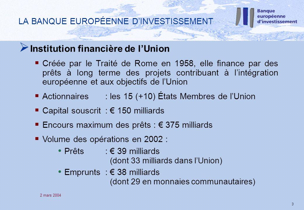 2 mars 2004 3 LA BANQUE EUROPÉENNE DINVESTISSEMENT Institution financière de lUnion Créée par le Traité de Rome en 1958, elle finance par des prêts à long terme des projets contribuant à lintégration européenne et aux objectifs de lUnion Actionnaires : les 15 (+10) États Membres de lUnion Capital souscrit : 150 milliards Encours maximum des prêts : 375 milliards Volume des opérations en 2002 : Prêts : 39 milliards (dont 33 milliards dans lUnion) Emprunts : 38 milliards (dont 29 en monnaies communautaires)