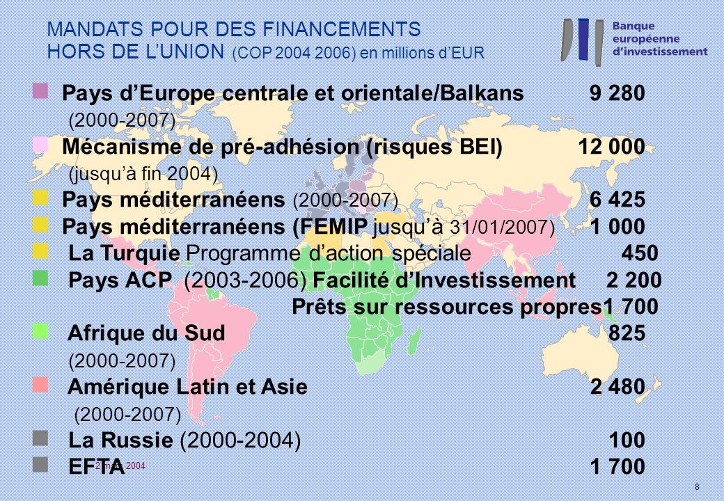 2 mars 2004 8 MANDATS POUR DES FINANCEMENTS HORS DE LUNION (COP 2004 2006) en millions dEUR n Pays dEurope centrale et orientale/Balkans 9 280 (2000-2007) n Mécanisme de pré-adhésion (risques BEI) 12 000 (jusquà fin 2004) n Pays méditerranéens (2000-2007) 6 425 n Pays méditerranéens (FEMIP jusquà 31/01/2007) 1 000 n La Turquie Programme daction spéciale 450 n Pays ACP (2003-2006) Facilité dInvestissement 2 200 Prêts sur ressources propres1 700 n Afrique du Sud 825 (2000-2007) n Amérique Latin et Asie 2 480 (2000-2007) n La Russie (2000-2004)100 n EFTA 1 700