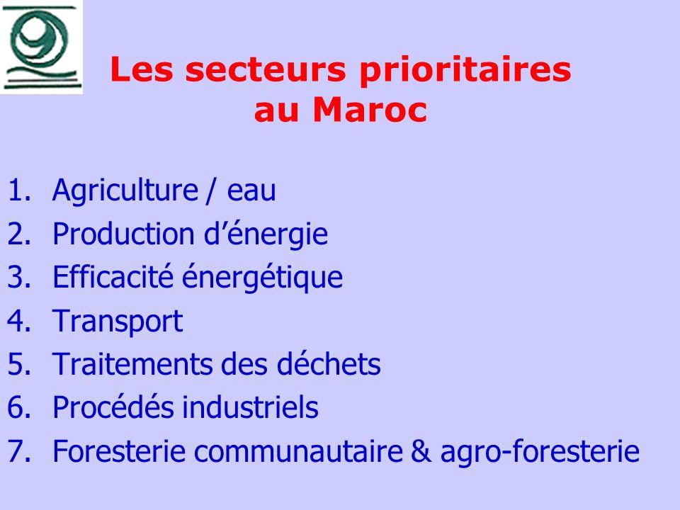 Les secteurs prioritaires au Maroc 1.Agriculture / eau 2.Production dénergie 3.Efficacité énergétique 4.Transport 5.Traitements des déchets 6.Procédés
