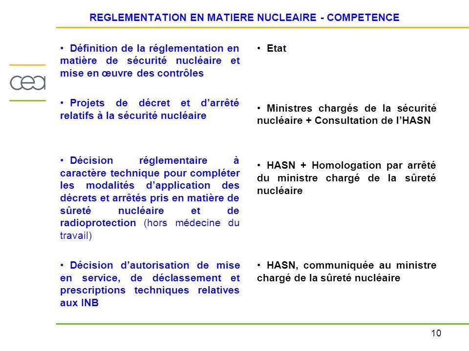 10 REGLEMENTATION EN MATIERE NUCLEAIRE - COMPETENCE Définition de la réglementation en matière de sécurité nucléaire et mise en œuvre des contrôles Projets de décret et darrêté relatifs à la sécurité nucléaire Décision réglementaire à caractère technique pour compléter les modalités dapplication des décrets et arrêtés pris en matière de sûreté nucléaire et de radioprotection (hors médecine du travail) Décision dautorisation de mise en service, de déclassement et prescriptions techniques relatives aux INB Etat Ministres chargés de la sécurité nucléaire + Consultation de lHASN HASN + Homologation par arrêté du ministre chargé de la sûreté nucléaire HASN, communiquée au ministre chargé de la sûreté nucléaire