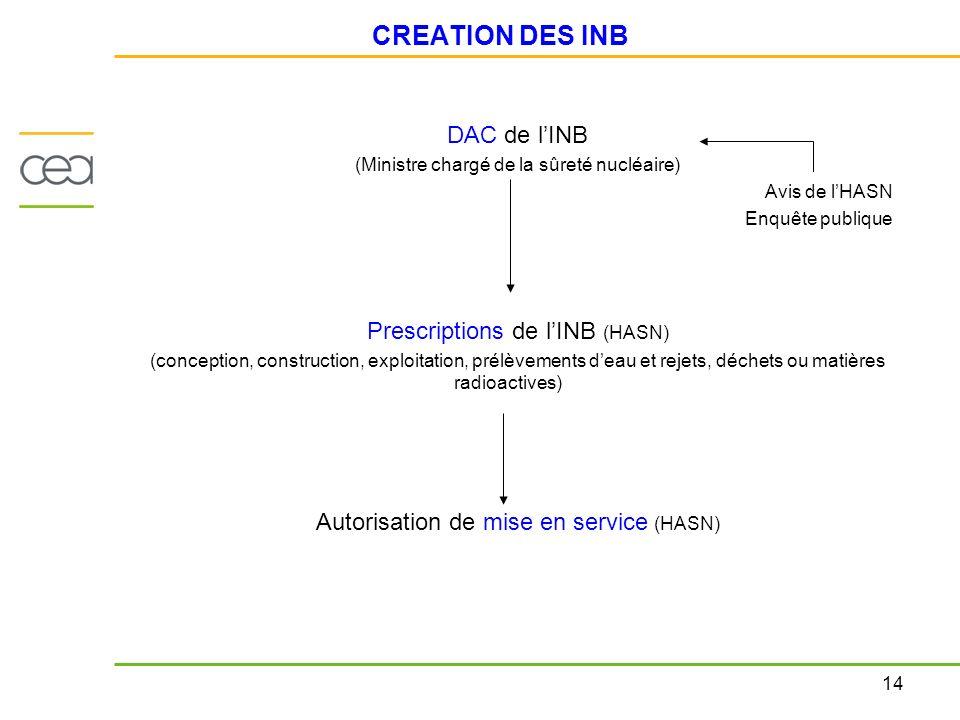 14 CREATION DES INB DAC de lINB (Ministre chargé de la sûreté nucléaire) Avis de lHASN Enquête publique Prescriptions de lINB (HASN) (conception, cons