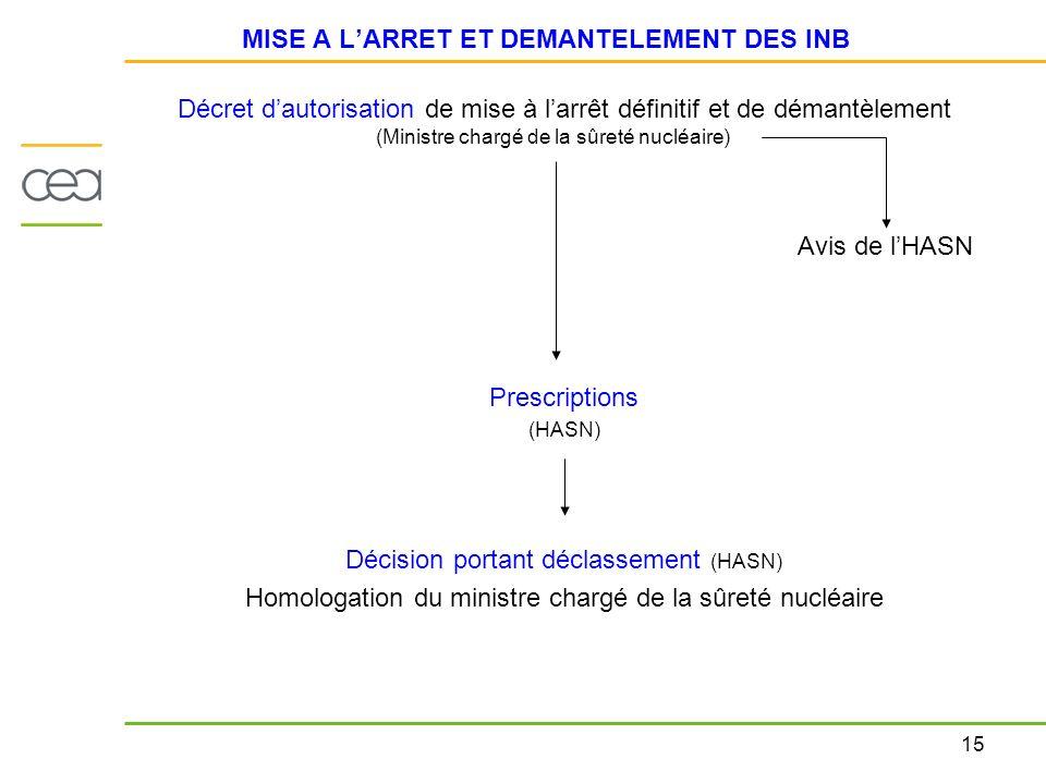 15 MISE A LARRET ET DEMANTELEMENT DES INB Décret dautorisation de mise à larrêt définitif et de démantèlement (Ministre chargé de la sûreté nucléaire)
