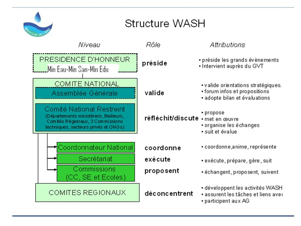 Cadre de coopération du Ministère de lEau et du Diorano-wash