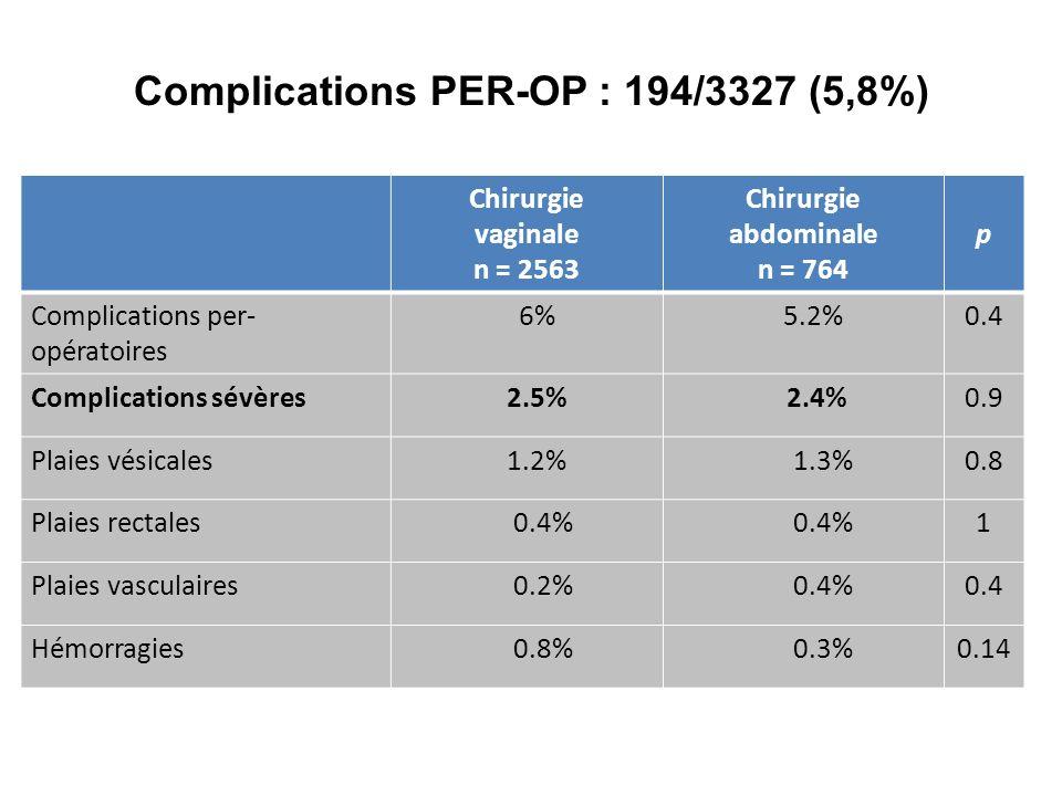 Complications PER-OP : 194/3327 (5,8%) Chirurgie vaginale n = 2563 Chirurgie abdominale n = 764 p Complications per- opératoires 6% 5.2%0.4 Complicati
