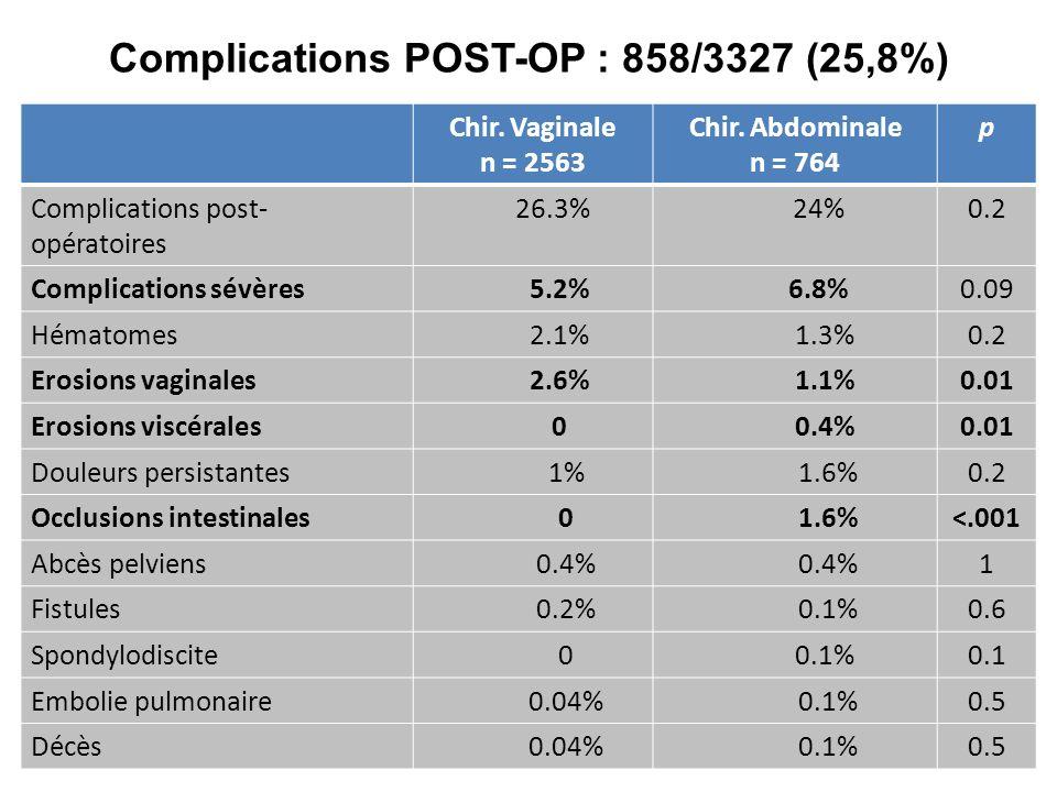 Chir. Vaginale n = 2563 Chir. Abdominale n = 764 p Complications post- opératoires 26.3% 24%0.2 Complications sévères 5.2% 6.8%0.09 Hématomes 2.1% 1.3