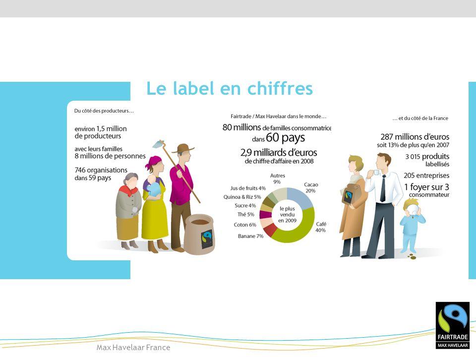 Max Havelaar France Le label en chiffres