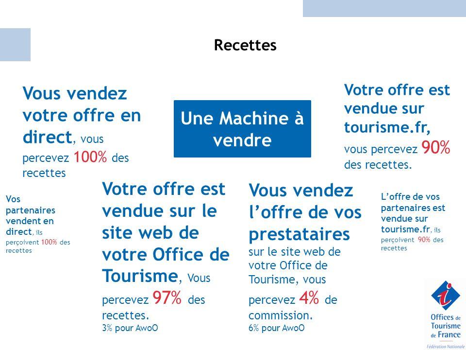 Recettes Votre offre est vendue sur le site web de votre Office de Tourisme, Vous percevez 97% des recettes. 3% pour AwoO Vous vendez loffre de vos pr
