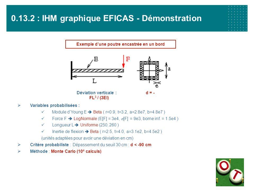 0.13.2 : IHM graphique EFICAS - Démonstration Variables probabilisées : Module dYoung E Beta ( r=0.9, t=3.2, a=2.8e7, b=4.8e7 ) Force F LogNormale (E[