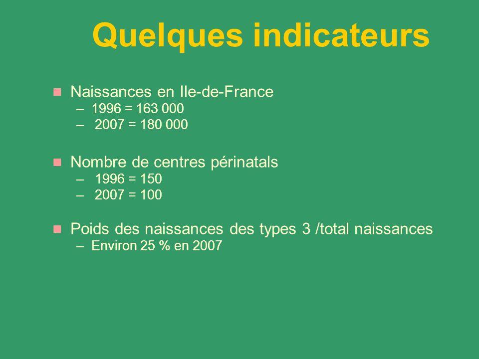 Quelques indicateurs Naissances en Ile-de-France –1996 = 163 000 – 2007 = 180 000 Nombre de centres périnatals – 1996 = 150 – 2007 = 100 Poids des naissances des types 3 /total naissances –Environ 25 % en 2007