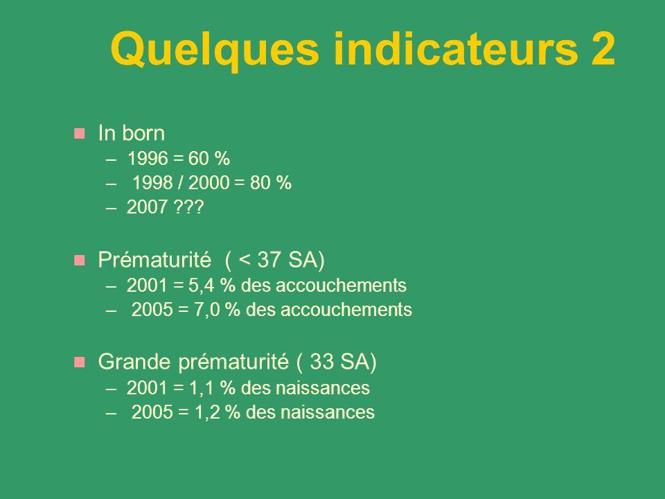 Quelques indicateurs 2 In born –1996 = 60 % – 1998 / 2000 = 80 % –2007 ??? Prématurité ( < 37 SA) –2001 = 5,4 % des accouchements – 2005 = 7,0 % des a