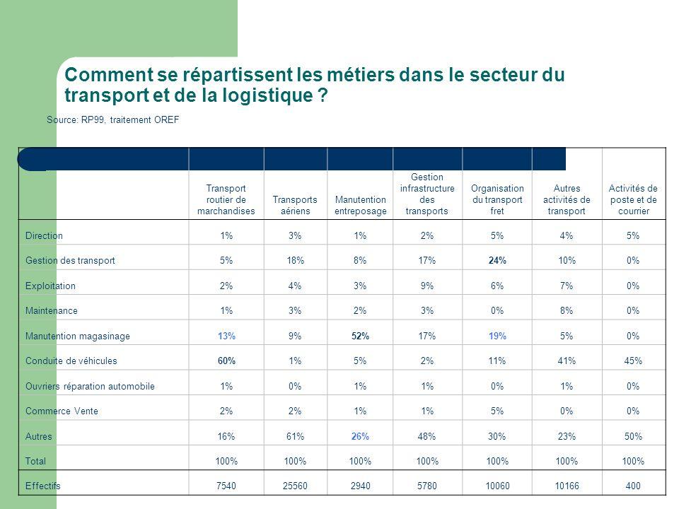 Comment se répartissent les métiers dans le secteur du transport et de la logistique ? Transport routier de marchandises Transports aériens Manutentio