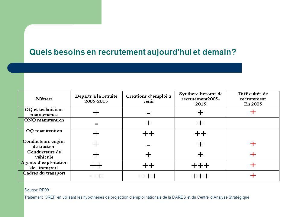Quels besoins en recrutement aujourdhui et demain? Source: RP99 Traitement OREF en utilisant les hypothèses de projection demploi nationale de la DARE