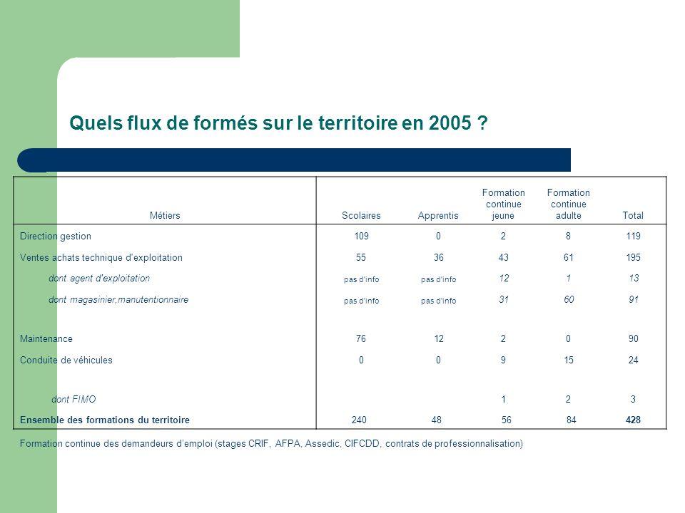 Quels flux de formés sur le territoire en 2005 ? MétiersScolairesApprentis Formation continue jeune Formation continue adulteTotal Direction gestion 1