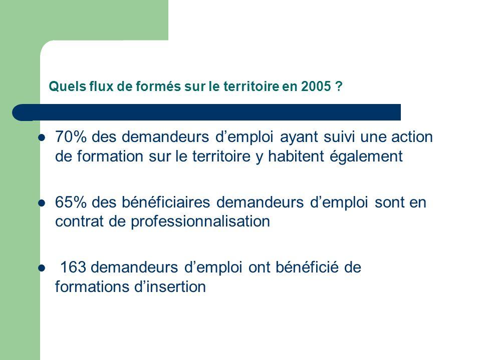 Quels flux de formés sur le territoire en 2005 ? 70% des demandeurs demploi ayant suivi une action de formation sur le territoire y habitent également