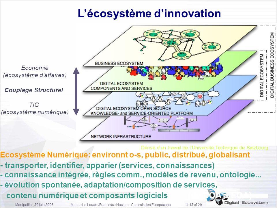Montpellier, 30 juin 2006Marion Le Louarn/Francesco Nachira - Commission Européenne # 13 of 29 Lécosystème dinnovation Dérivé dun travail de lUniversi