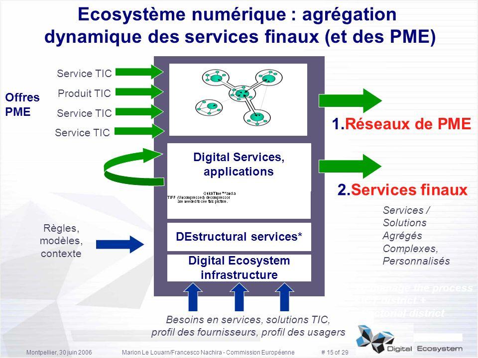 Montpellier, 30 juin 2006Marion Le Louarn/Francesco Nachira - Commission Européenne # 15 of 29 Offres PME 2.Services finaux Ecosystème numérique : agr