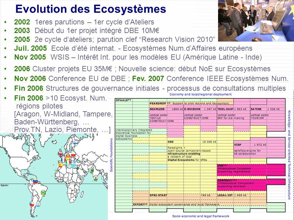 Montpellier, 30 juin 2006Marion Le Louarn/Francesco Nachira - Commission Européenne # 16 of 29 Evolution des Ecosystèmes 2002 1eres parutions – 1er cy