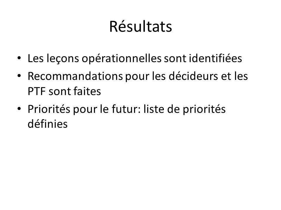 Résultats Les leçons opérationnelles sont identifiées Recommandations pour les décideurs et les PTF sont faites Priorités pour le futur: liste de prio