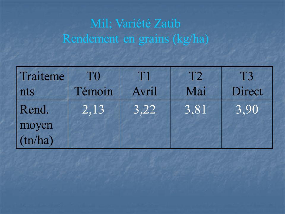 Mil; Variété Zatib Rendement en grains (kg/ha) Traiteme nts T0 Témoin T1 Avril T2 Mai T3 Direct Rend.