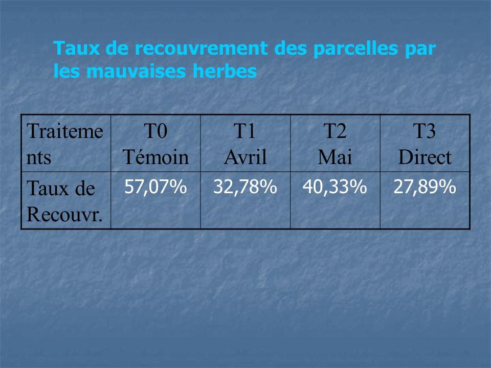 Traiteme nts T0 Témoin T1 Avril T2 Mai T3 Direct Taux de Recouvr. 57,07%32,78%40,33%27,89% Taux de recouvrement des parcelles par les mauvaises herbes